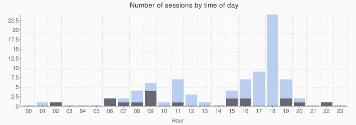 log_sessions_01