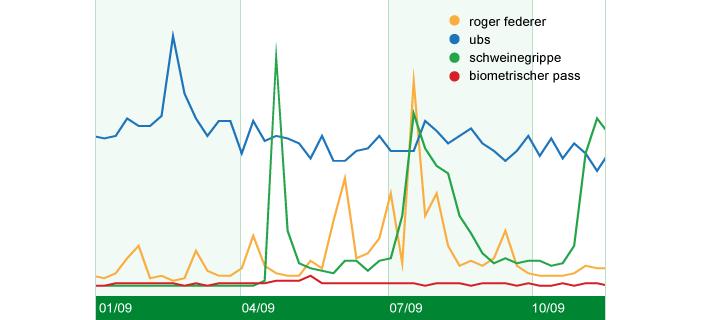 chart_switzerland