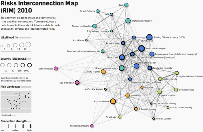 WEF Risk Interconnection Map 2010